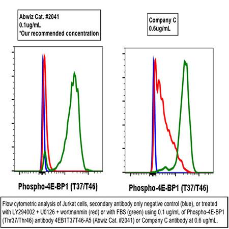 Purified Phospho-4E-BP1 (Thr37/46) Rabbit mAb
