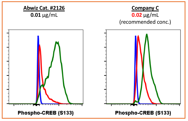 Cell Culture Products