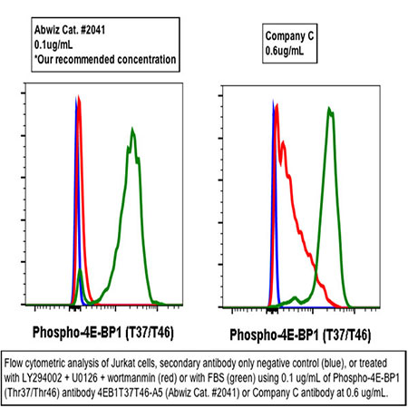 Purified Phospho-4E-BP1 (Thr37/46) Rabbit mAb